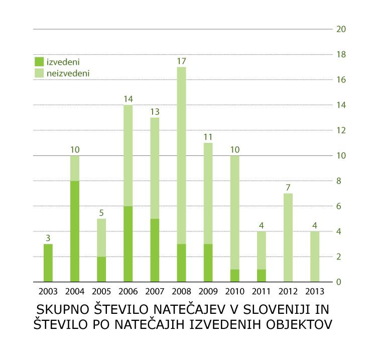 natečaji statistika_št. natečajev