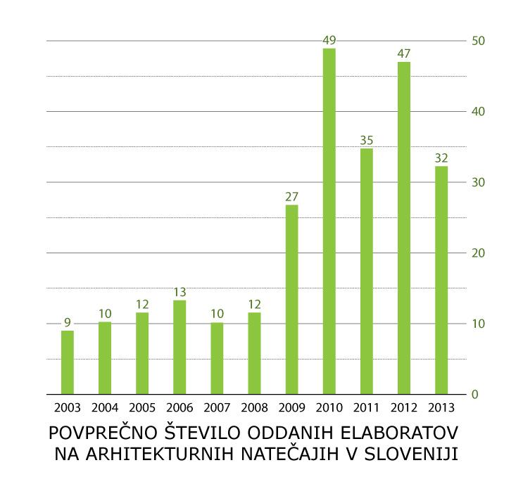 natečaji statistika_št. udeležencev