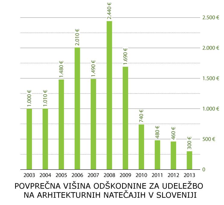 natečaji statistika_odškodnina